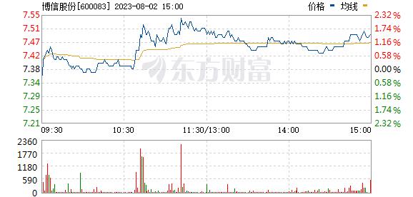 博信股份(600083)