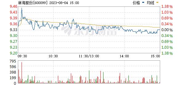 林海股份(600099)