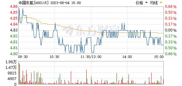 东方航空(600115)