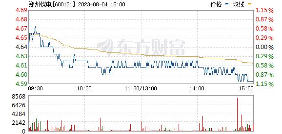 郑州煤电(600121)