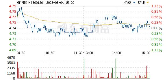 杭钢股份(600126)