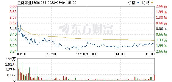 金健米业(600127)