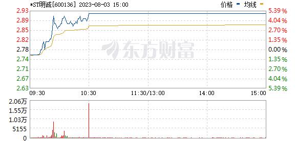 当代明诚(600136)