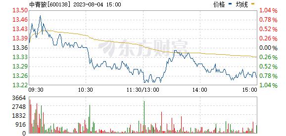中青旅(600138)实时行情
