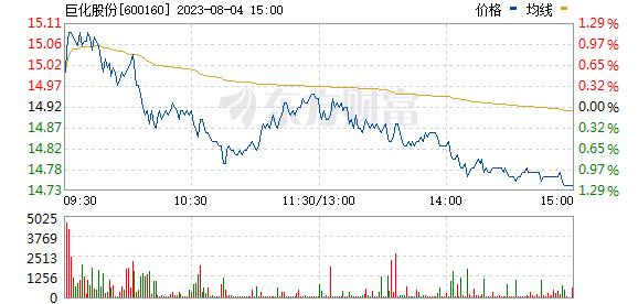 巨化股份(600160)