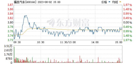 福田汽车(600166)