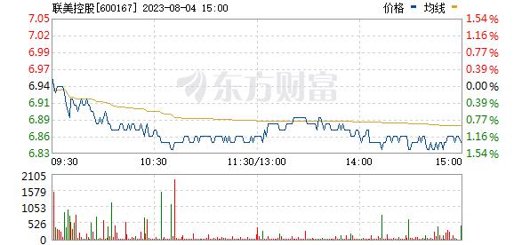 联美控股(600167)