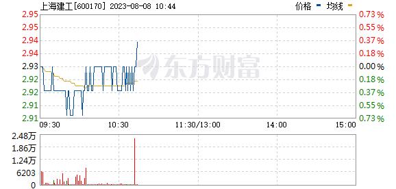 上海建工(600170)