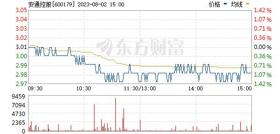*ST安通(600179)