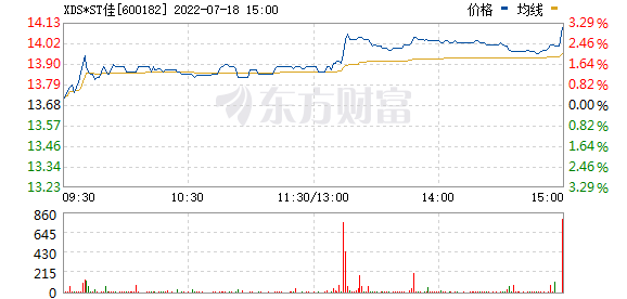 S佳通(600182)
