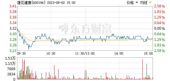 莲花健康(600186)