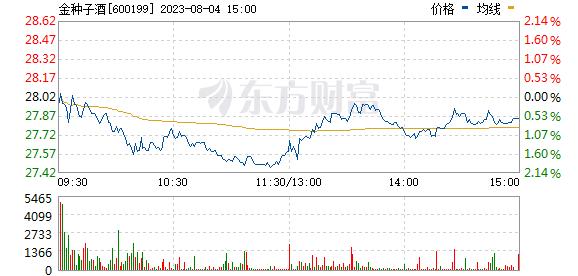 金种子酒(600199)