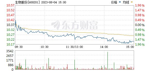 生物股份(600201)