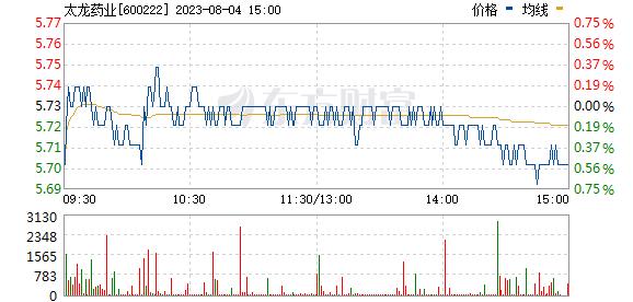 太龙药业(600222)