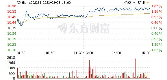 鲁商发展(600223)