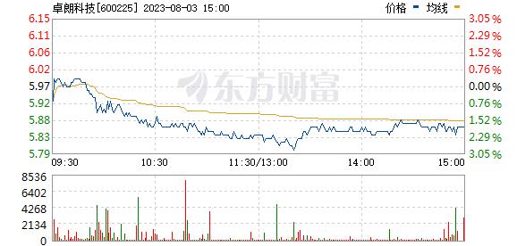 天津松江(600225)