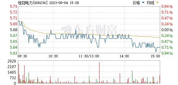 桂冠电力(600236)