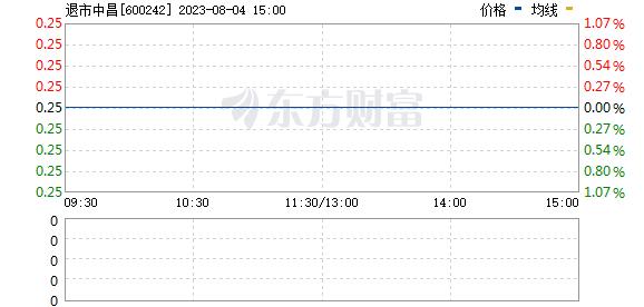 中昌数据(600242)