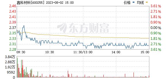梦舟股份(600255)