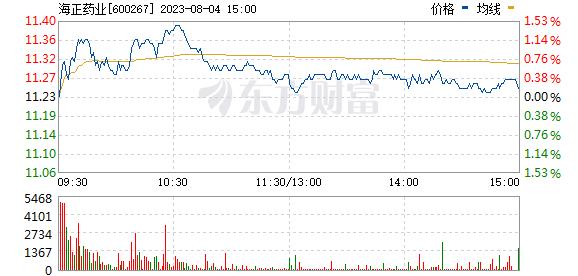 海正药业(600267)