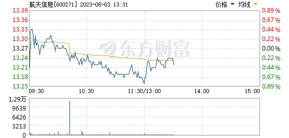 航天信息(600271)