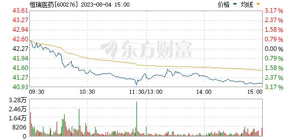 恒瑞医药(600276)