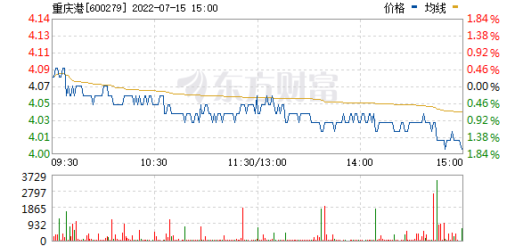 重庆港九(600279)
