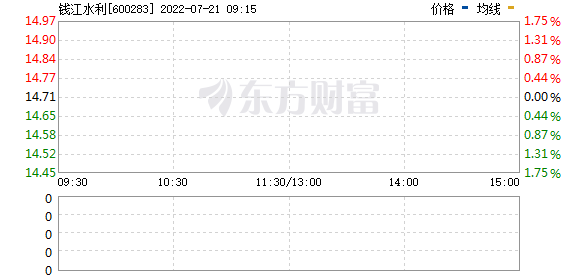钱江水利(600283)