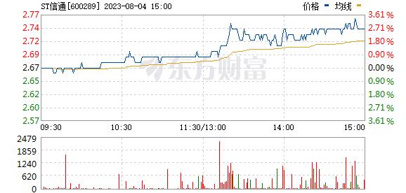 *ST信通(600289)
