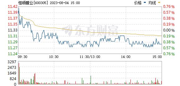 恒顺醋业(600305)