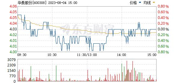华泰股份(600308)