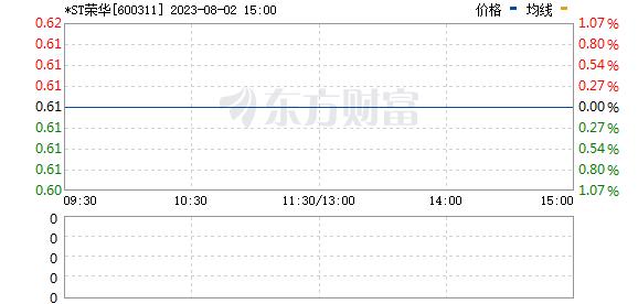 荣华实业(600311)