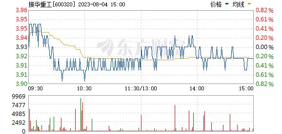 振华重工(600320)