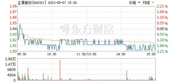 ST正源(600321)