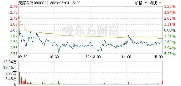天房发展(600322)