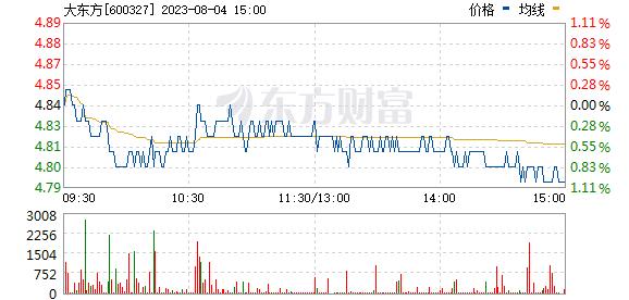 大东方(600327)