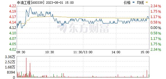 中油工程(600339)