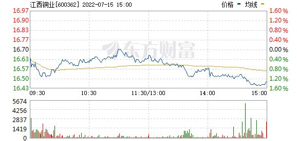 江西铜业(600362)实时行情