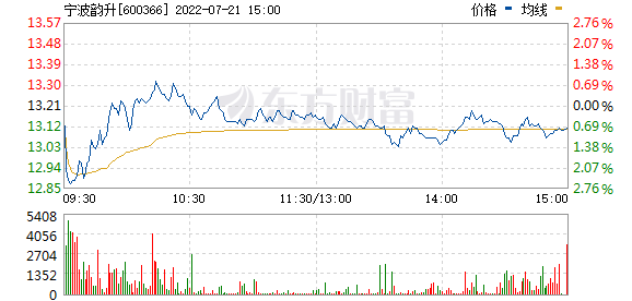 XD宁波韵(600366)