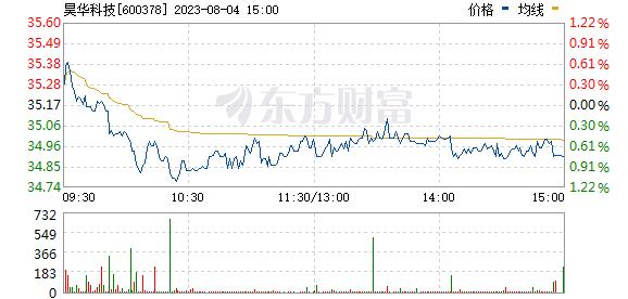昊华科技(600378)