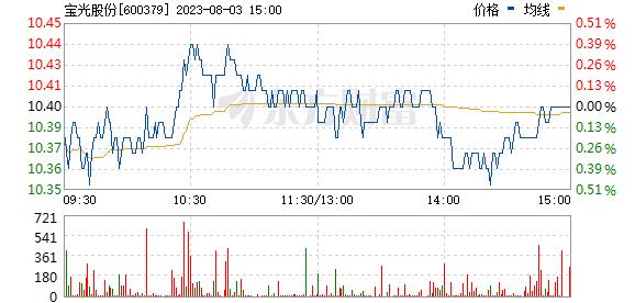 宝光股份(600379)实时行情
