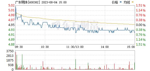 广东明珠(600382)