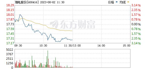 湘电股份(600416)