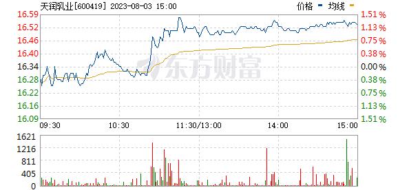 天润乳业(600419)