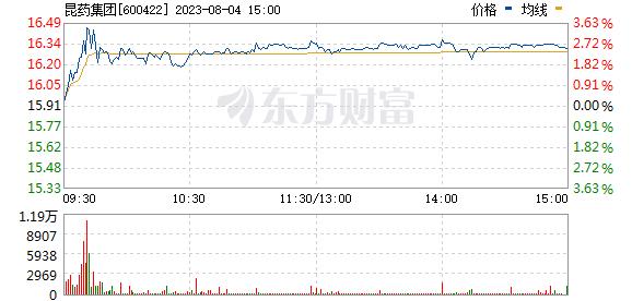 昆药集团(600422)