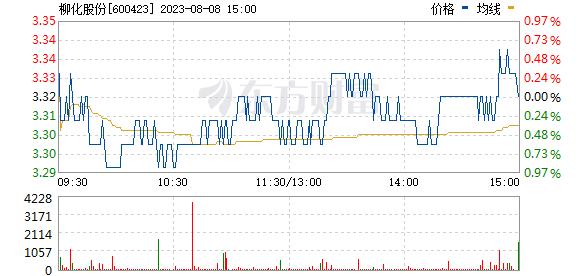 ST柳化(600423)