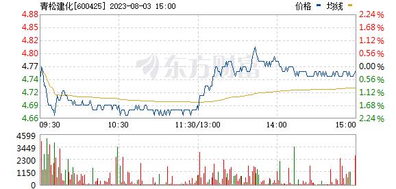 青松建化(600425)