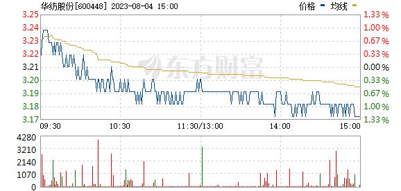 华纺股份(600448)