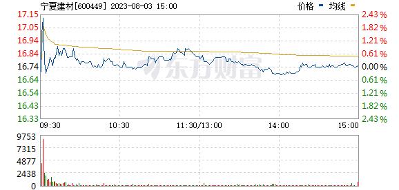 XD宁夏建(600449)
