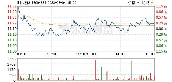 时代新材(600458)
